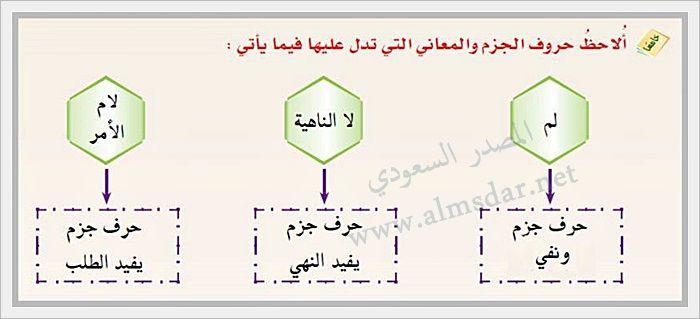 حروف الجزم Chart Diagram Line Chart
