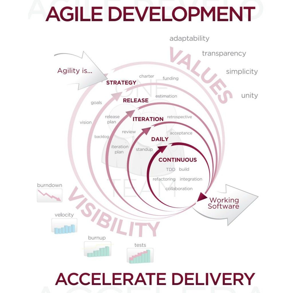 Estimating Business Value Adding Value Poker And Dragons Den To The Agile Toolkit Soft Agile Software Development Agile Development Agile Project Management