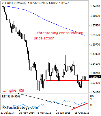 EURUSD Faces Price Consolidation Risk