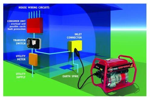 Home Backup Generators - Bob's Blogs | Survival,preparedness ... on