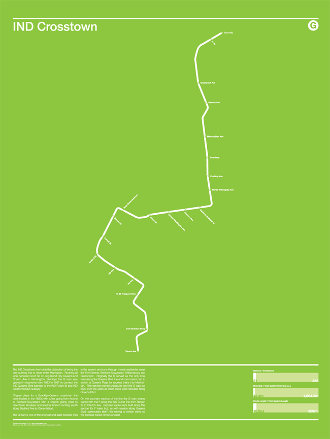 G Subway Map.Nyc Subway Infographic Poster Ind Crosstown G Www
