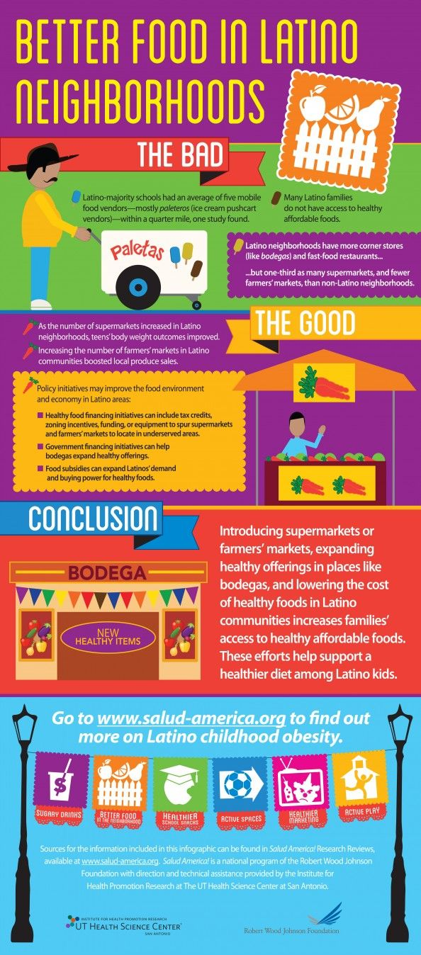Better Food in Latino Neighborhoods Infographic (With