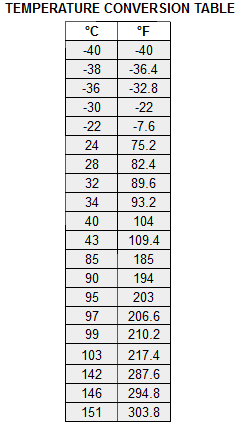 Pin By Edie Ast On A Temperature Conversion Chart Chart Celcius To Farenheit
