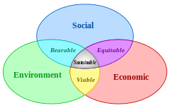 Sustainable development venn diagram of sustainable development sustainable development venn diagram of sustainable development at the confluence of three constituent parts ccuart Gallery