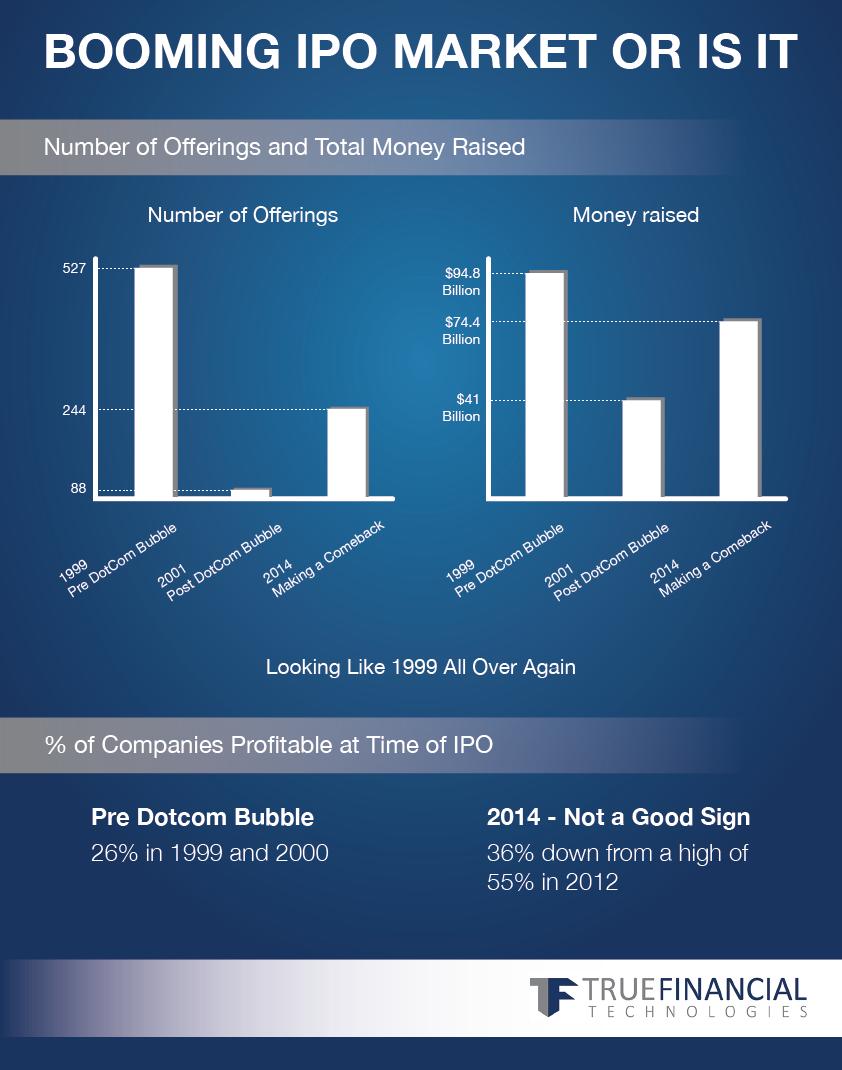 Booming IPO Market Investors, Marketing, Business