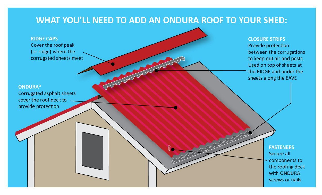 Ondura 4 Ft X 6 58 Ft Corrugated Asphalt Roof Panel At Lowes Com Roof Panels Asphalt Roof Roof