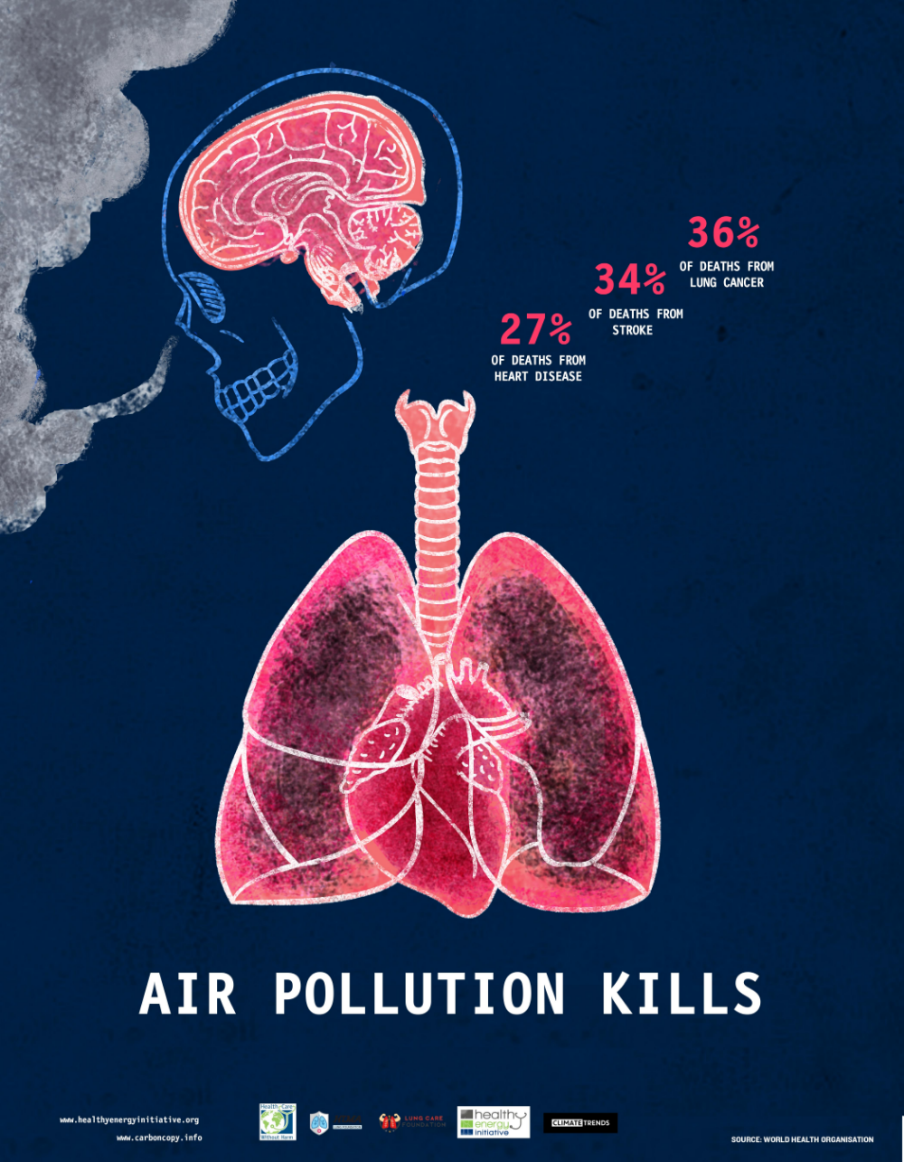 Huma Lung care Lunges, Air pollution, Cancer