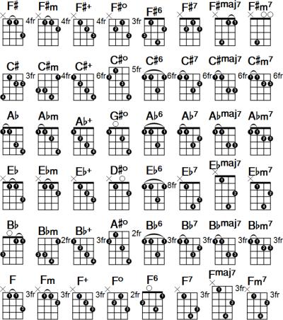 Mandolin Chord Chart Pdf