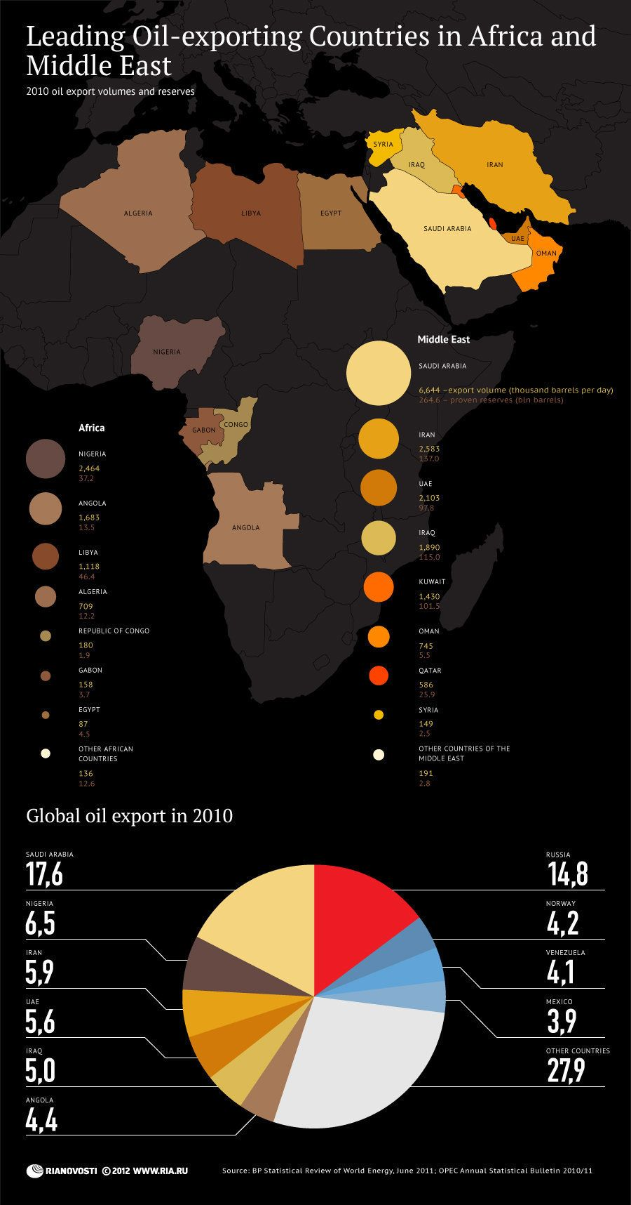 Leading Oil exporting Countries in Africa and Middle