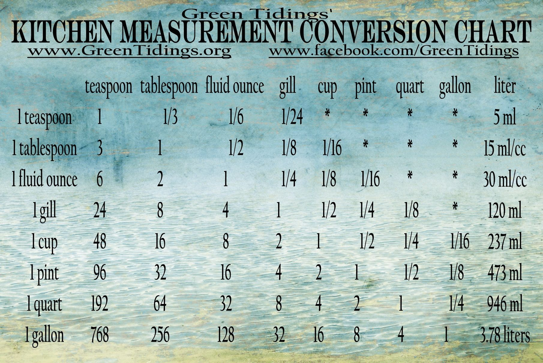 Table of measurements conversion chart refrigerator magnet ...