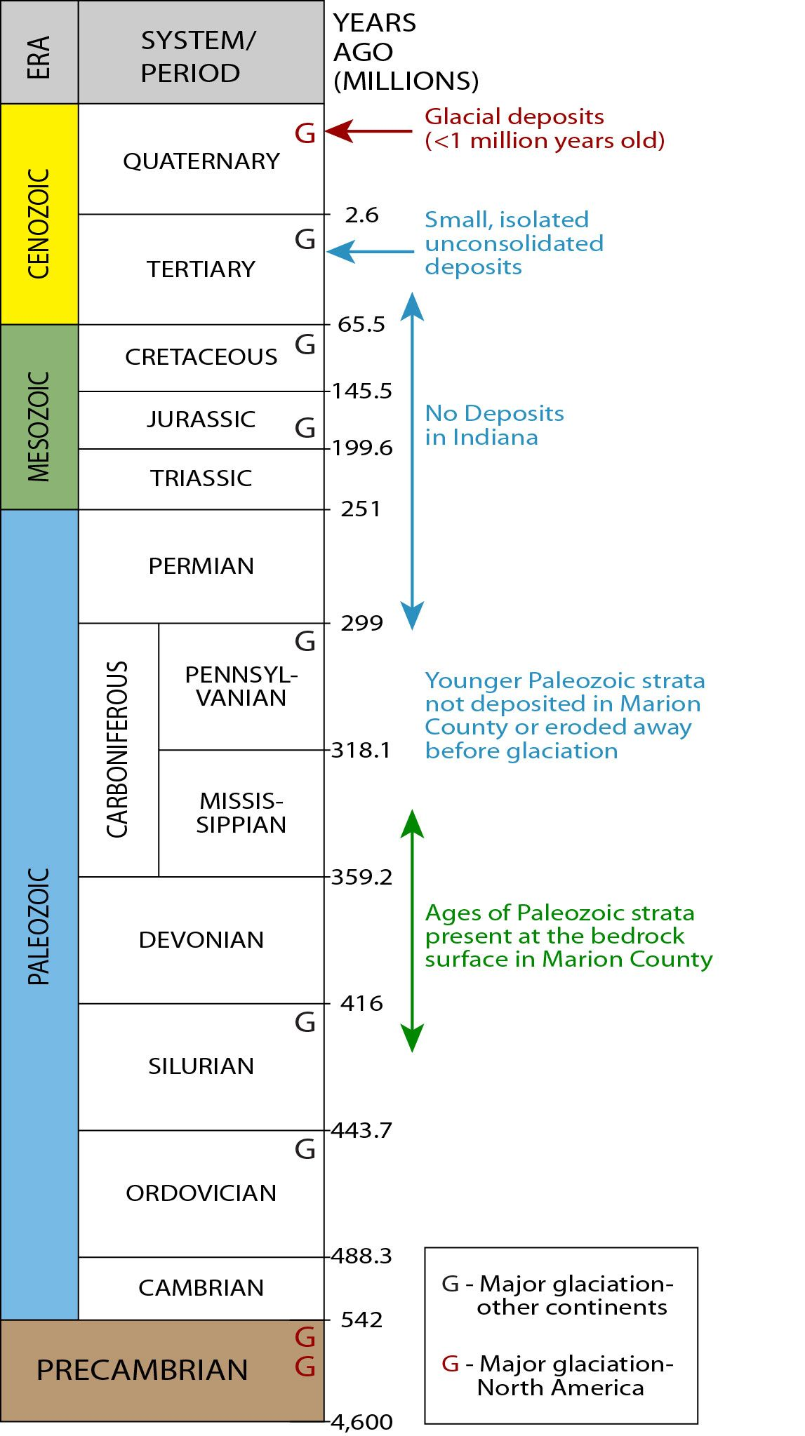 Geologic Time Scale With Images