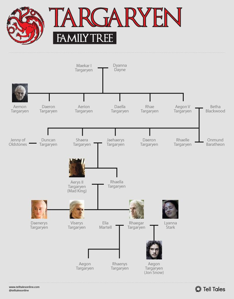 Game Of Thrones Lineage Chart : thrones, lineage, chart, Targaryen, Family, Explained, [Infographic], Tree,, Thrones