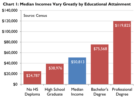 Chart income inequality and college education google search also rh pinterest