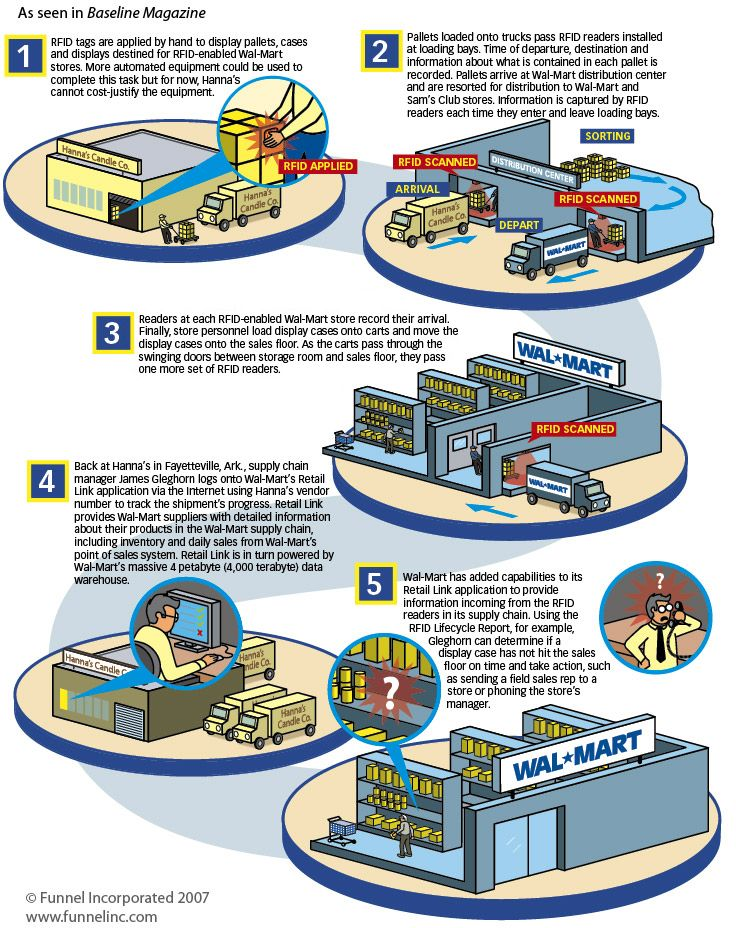 Explaining The Supply Chain Logistics Supply Chain