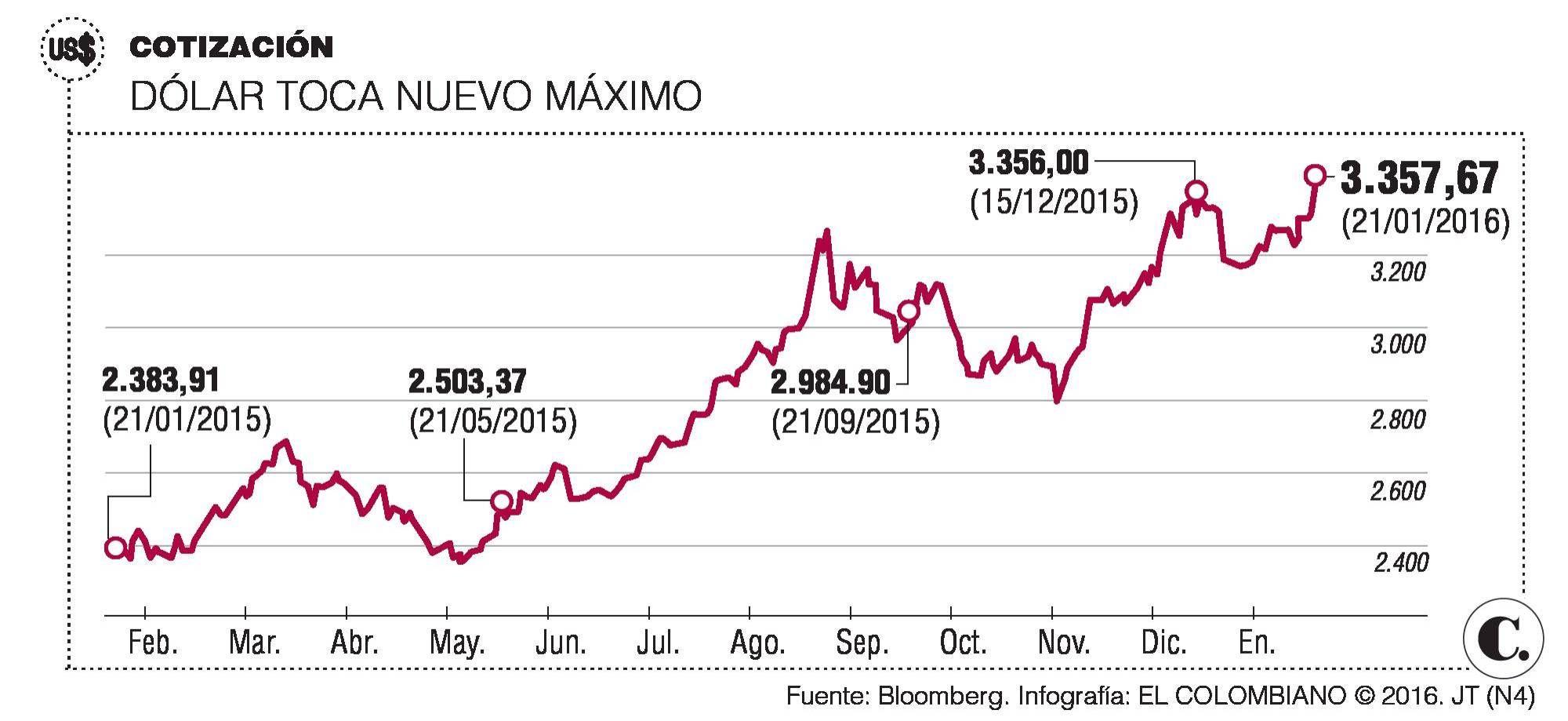 Dólar Colombia Nuevo Máximo Histórico