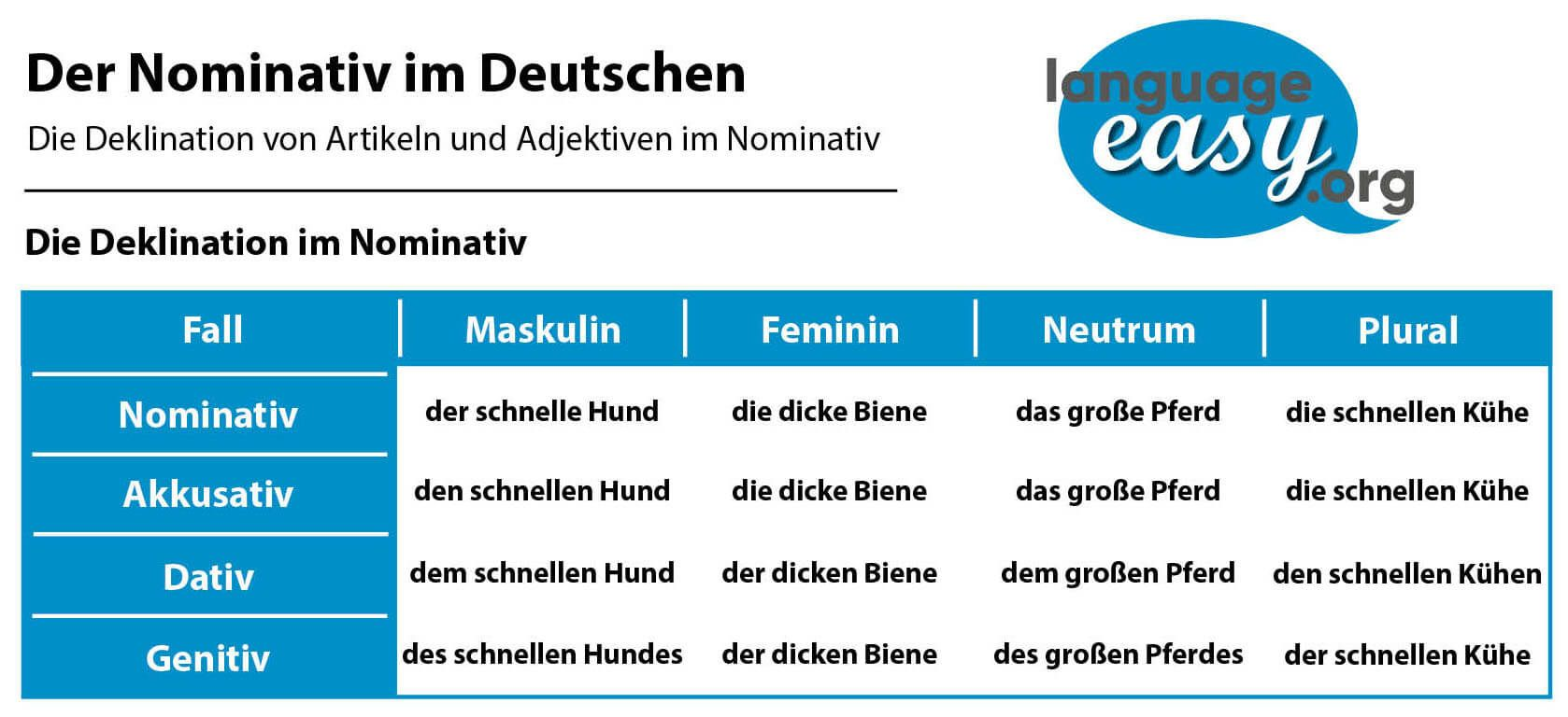 Learn German with Language easy.org