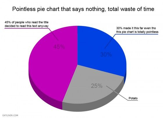 And In Other News Heres A Pie Chart That Says Nothing Humor