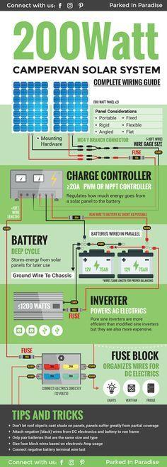 Solar Calculator And Diy Wiring Diagrams Solar Rv Solar Power Van Life