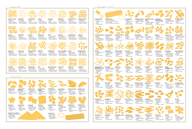 An Extensive Guide to Pasta Shapes | Pasta shapes, Shape and An