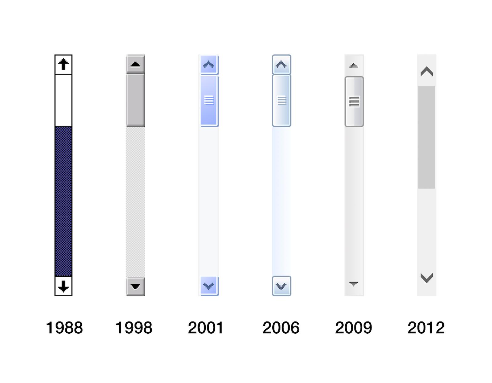Design Of Windows Scrollbars Over Time Scroll Bar Bar Design Design