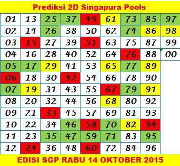 Hasil Prediksi Togel Singapura Hari Ini Rabu 14 Oktober