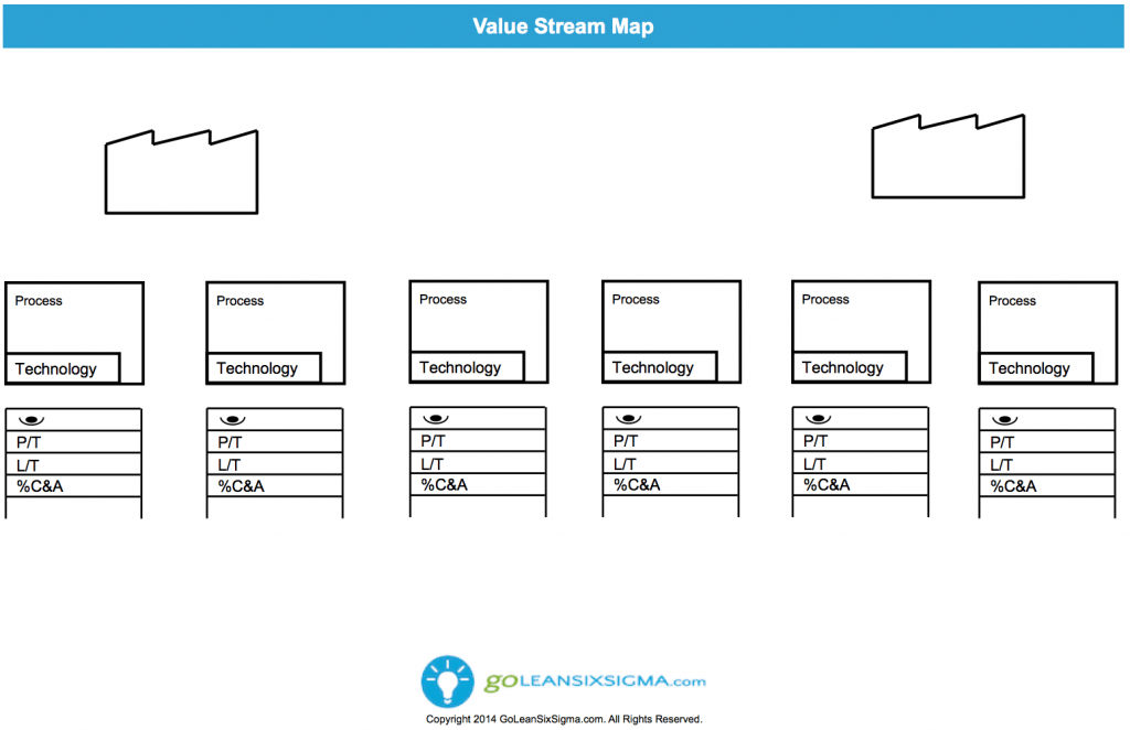 Value Stream Map | Template and Project management
