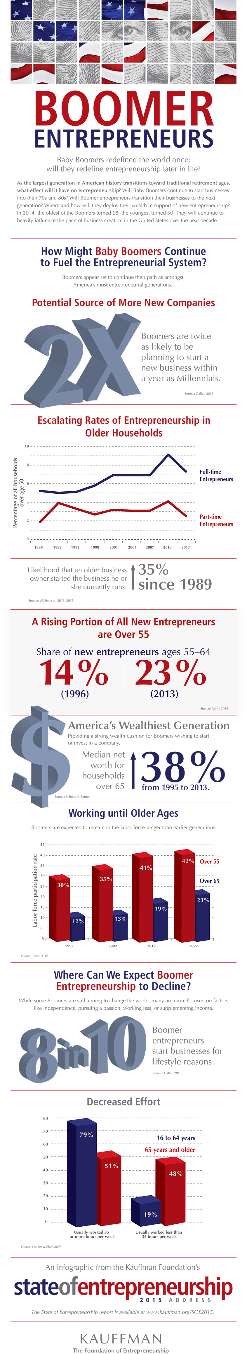 Why Boomers Might Be the Breakout Stars of Entrepreneurship (Infographic)