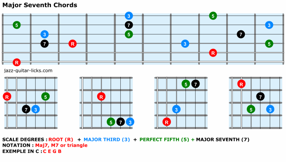 Chord Construction For Jazz Guitar Theory And Shapes in