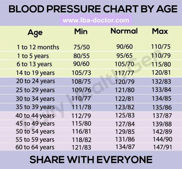 Blood Pressure Chart To Age To Your Age In Order To Check The