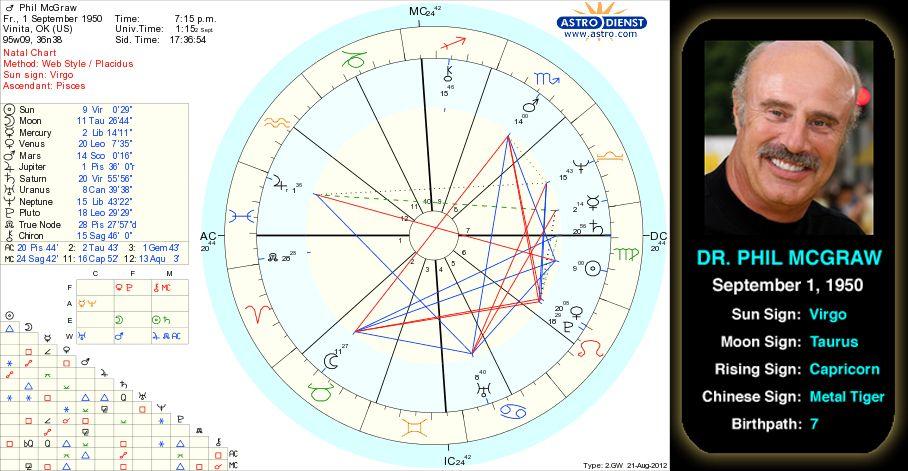 Dr Phil McGraw\u0027s birth chart Born in 1950, Dr Phil McGraw was a