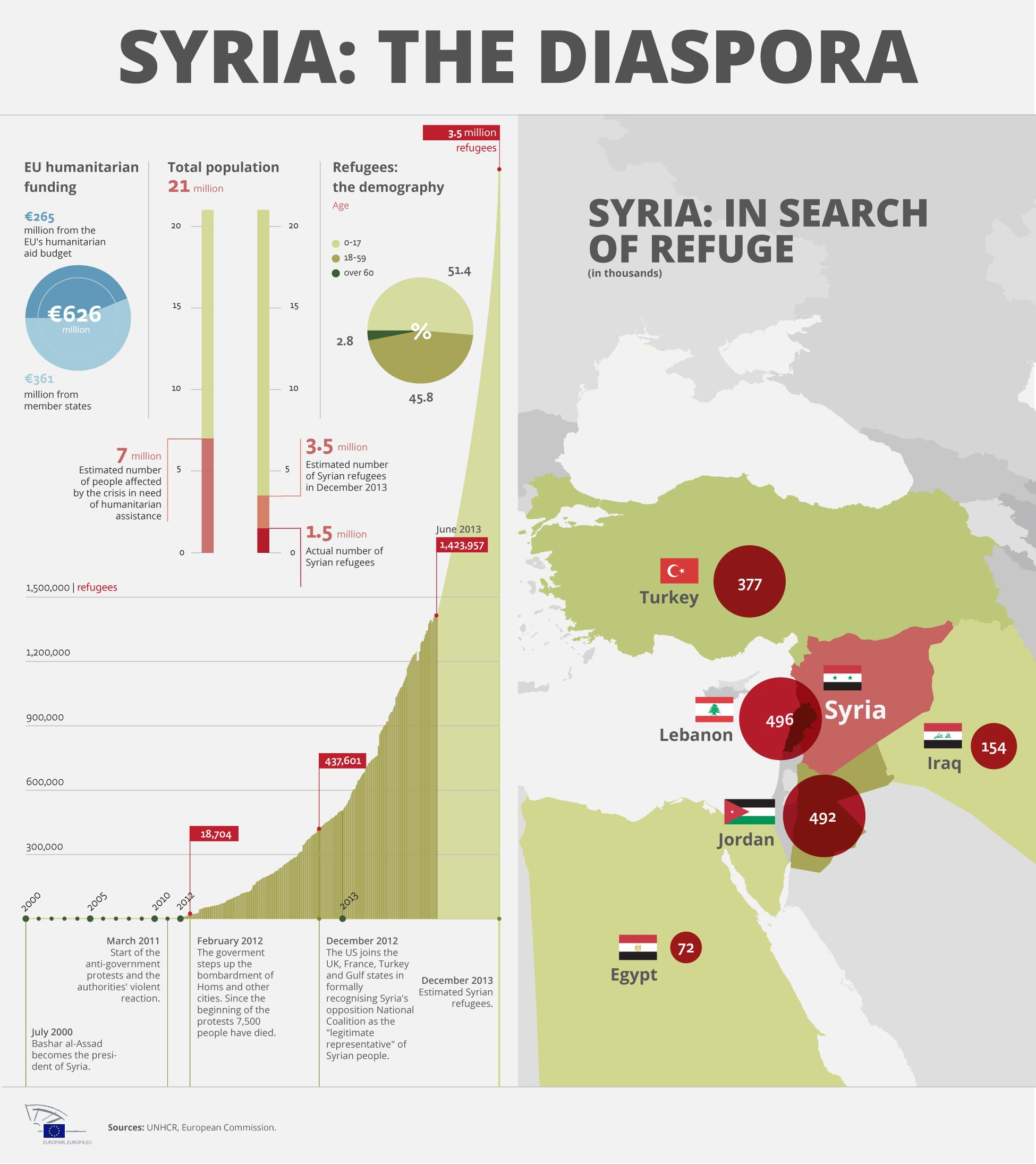 World refugees day the human cost of the syrian conflict http world refugees day the human cost of the syrian conflict httpwww gumiabroncs Choice Image