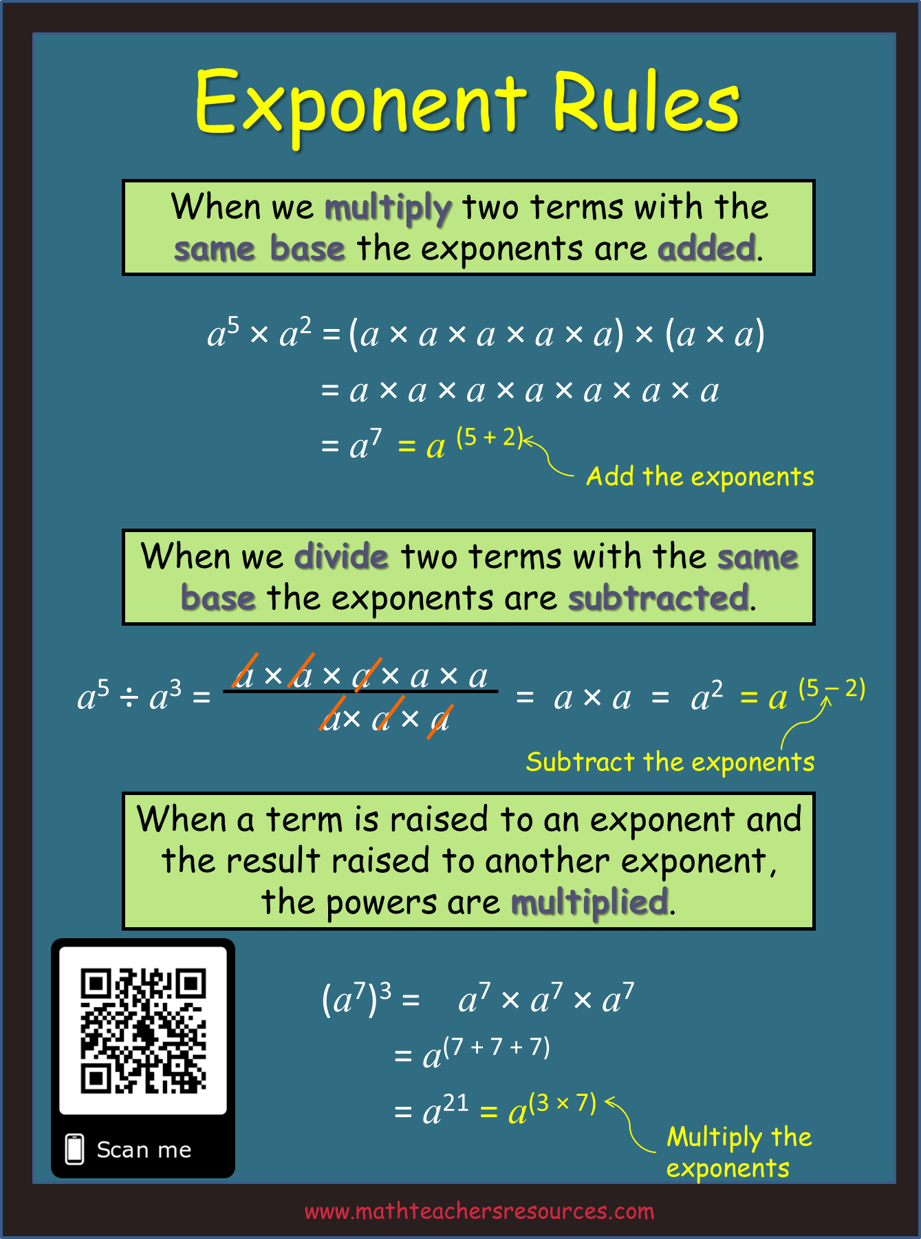 Explanation Of The Laws For Multiplying And Dividing