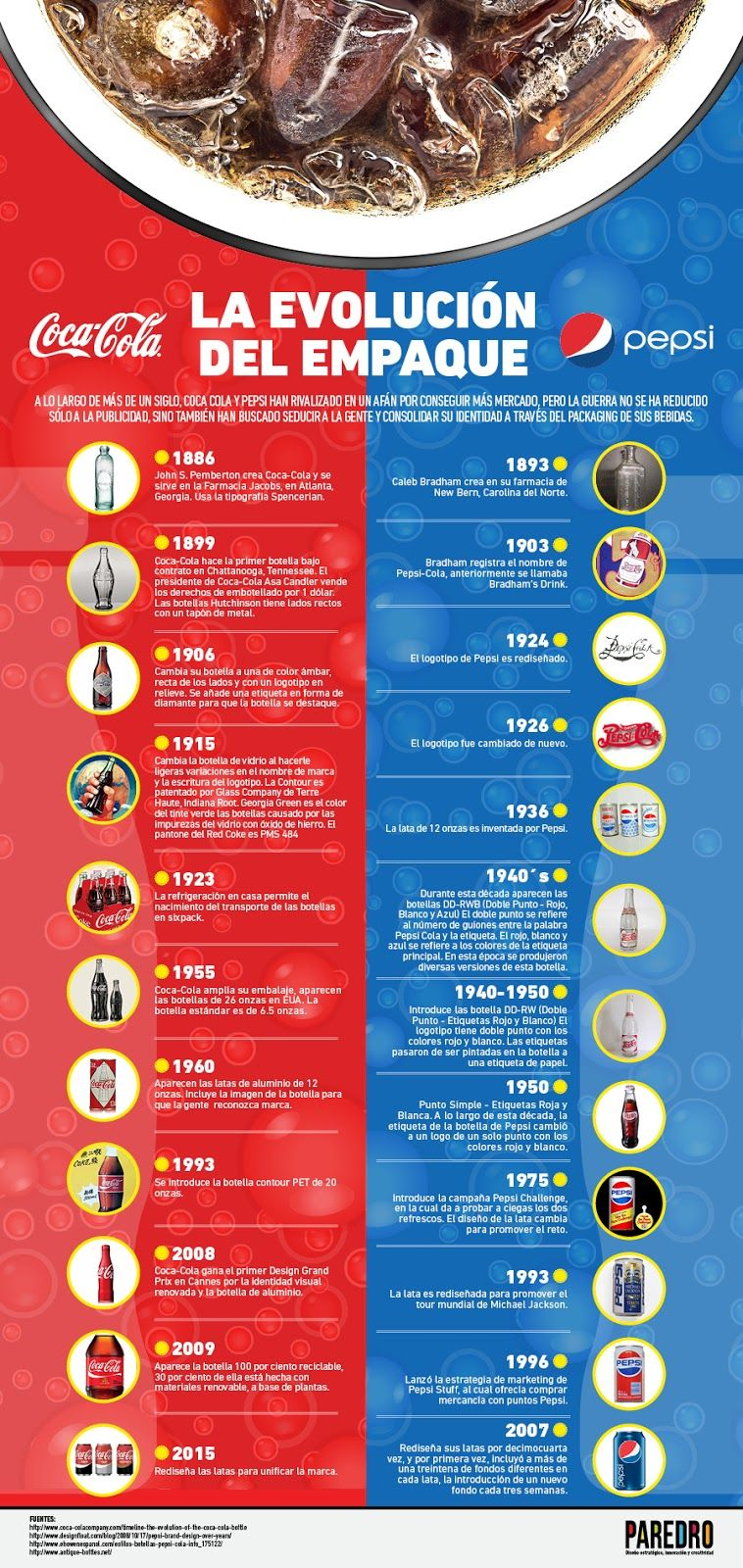 Pin En Marketing Infographics