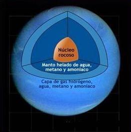Interior de Urano