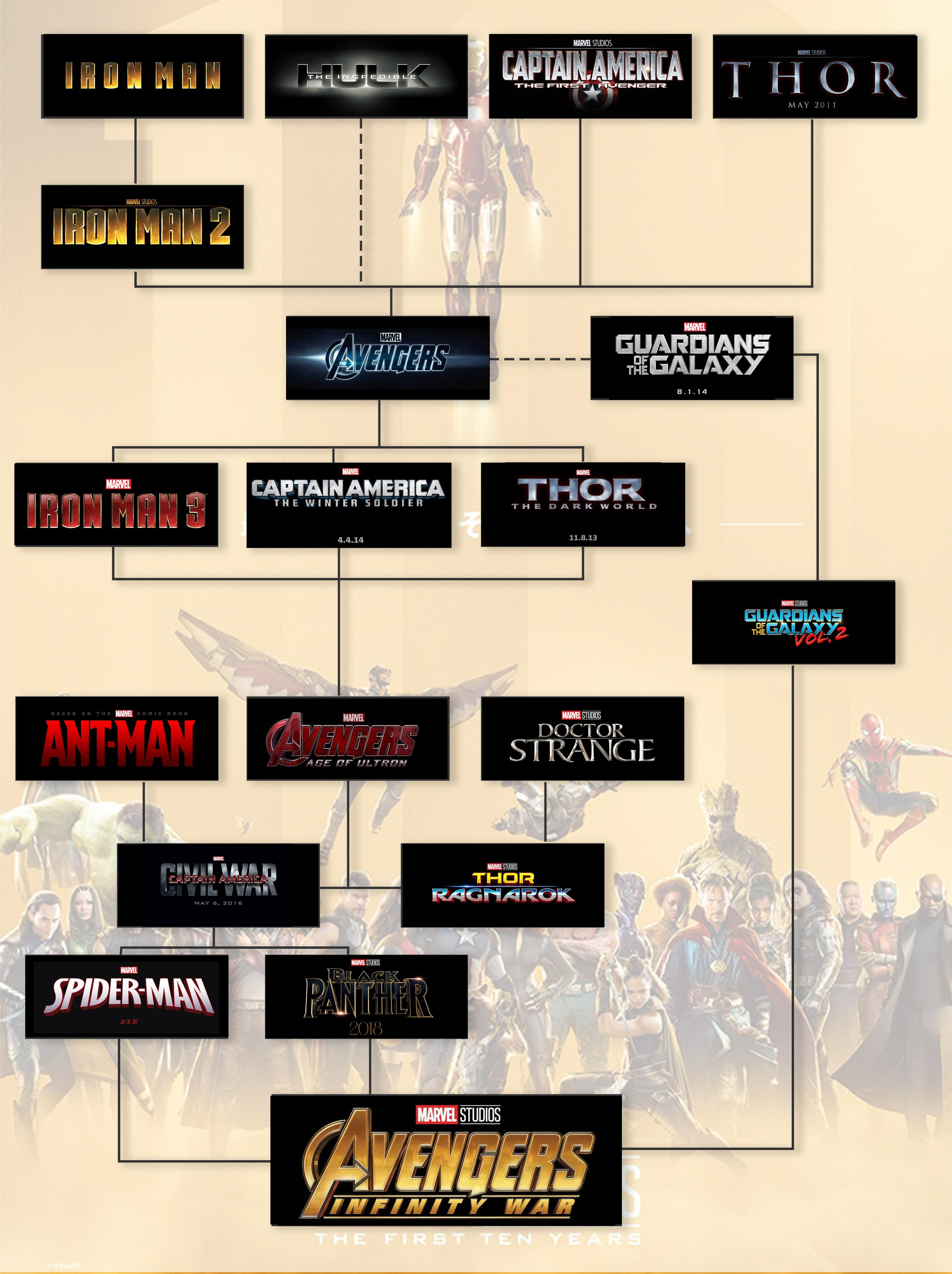 Marvel Studios And The Marvel Cinematic Universe Marvel Movies In Order Marvel Avengers Movies Marvel Timeline