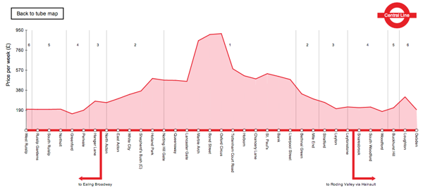 Cool visualisations about renting properties in London and