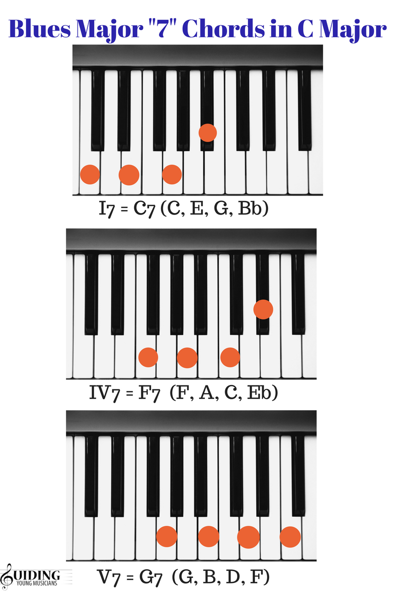 C chord in piano image collections example any chord ideas how to improvise on the blues for piano beginners tips blues major seven chords in c hexwebz Gallery