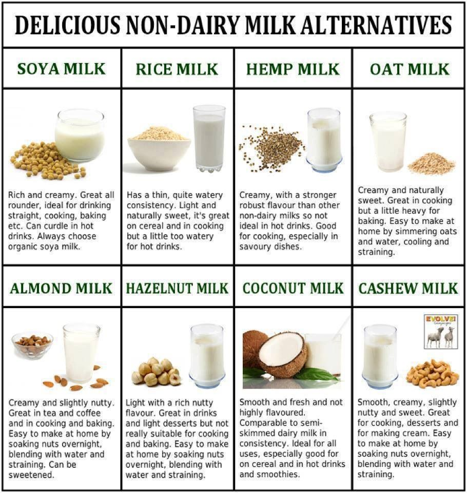Nondairy milk alternatives Healthy milk, Milk
