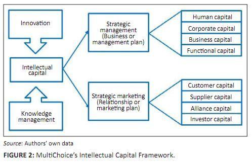 Multichoice S Intellectual Capital Framework