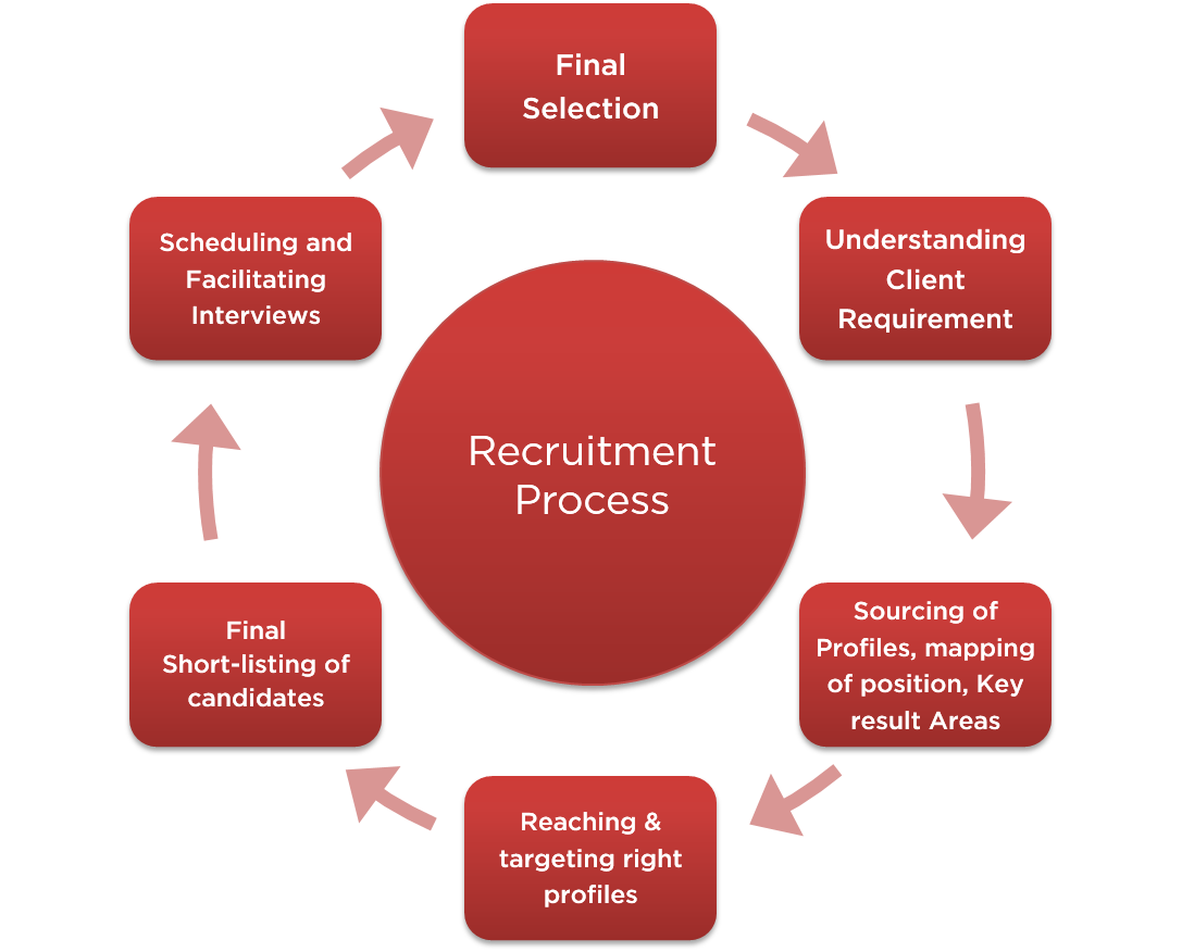 Recruitment Process Outsourcing Rpo Isn T Observed In The Same Way Any Quick Fix Pertaining To Structuring Or Ev Job Roles Job Opening Recruitment Services