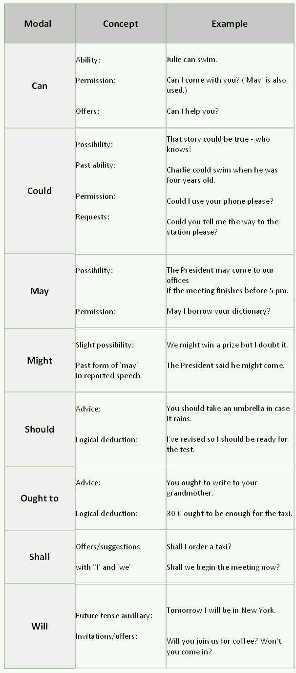 Pin By Zun Pwint On English Teaching Ideas English Grammar Main Verbs Learn English Grammar [ 1377 x 606 Pixel ]