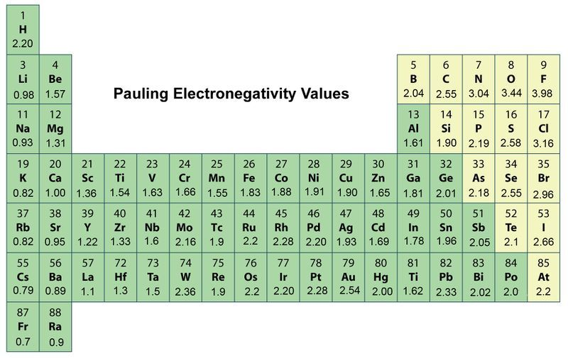 Periodic Trends in Electronegativity CK-12 Foundation Chemistry - electronegativity chart template