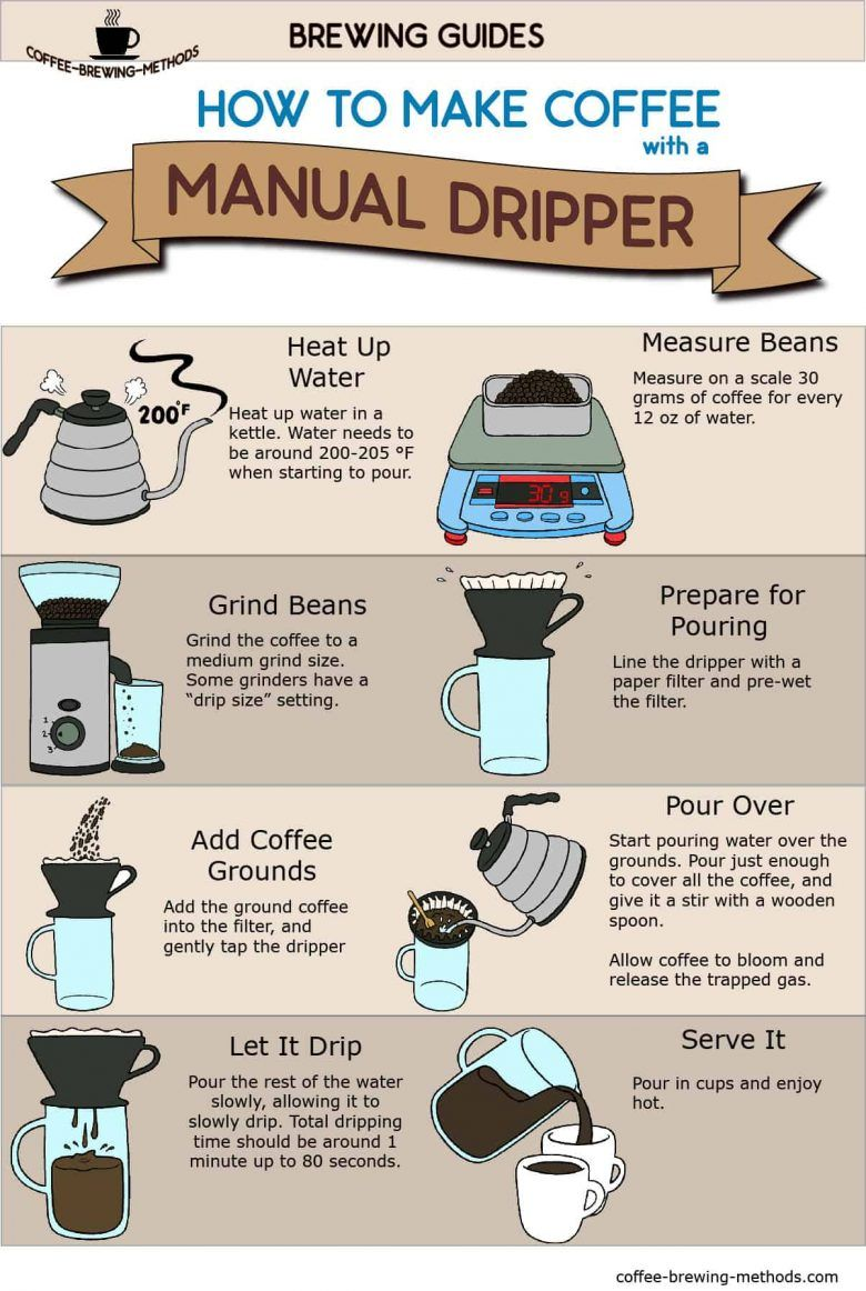 Pour Over Infographic - How to Make Coffee with a Manual Dripper