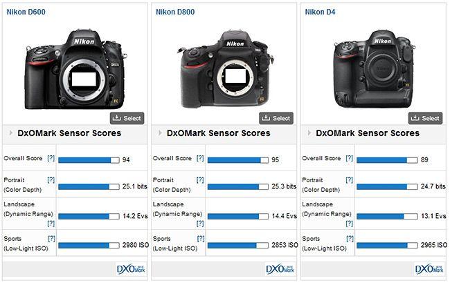 Nikon D600 Review Nikon D5500 Camera Test Nikon