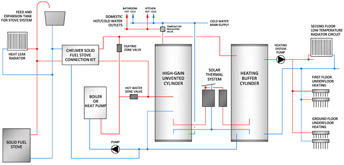 Dual Cylinder System Layout Example Heat Pump Boiler Solar Stove And Underfloor Heating
