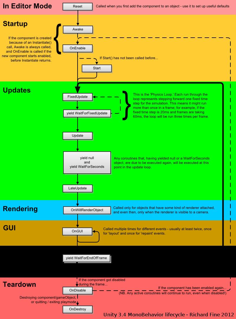 Game Loop Unity tutorials, Unity game development, Game