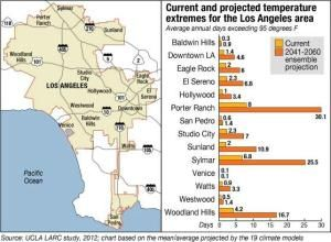 Greater Los Angeles To Heat Up An Average 4 To 5 Degrees By Mid Century Climate Change Climates Global Warming
