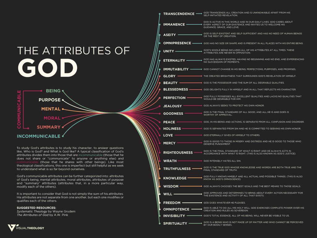Attributes of God – Visual Theology                                                                                                                                                                                 More