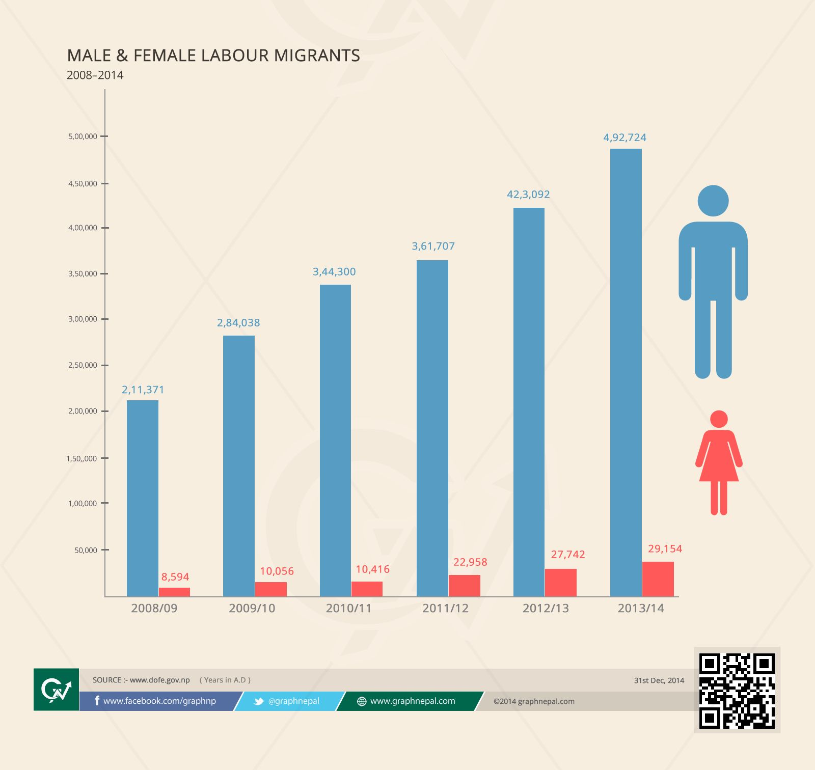 Proportion of Male and Female Nepalese going abroad for