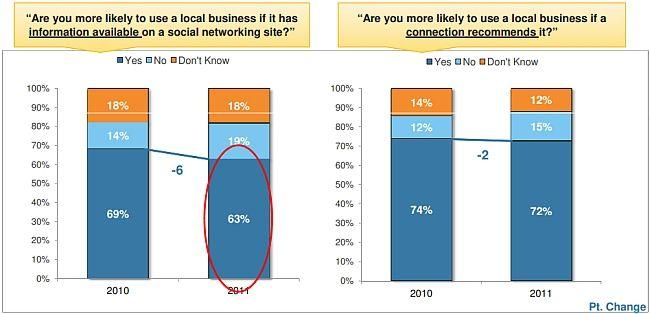 Der Einfluss von Social Media auf die Lokale Suche   #Social #Media Influence on #Local #Search